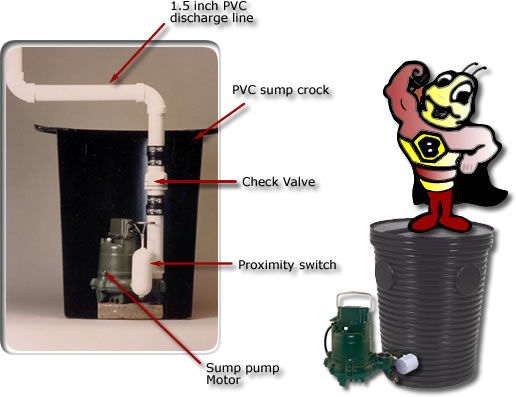 Standard Sump Pump Installation